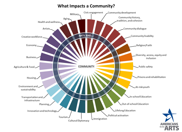 What Impacts a Community? chart by Americans for the Arts